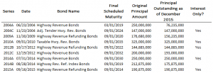 KDOT outstanding bonds, showing interest-only issues. Click for larger version. Does not include Series 2015B bonds.