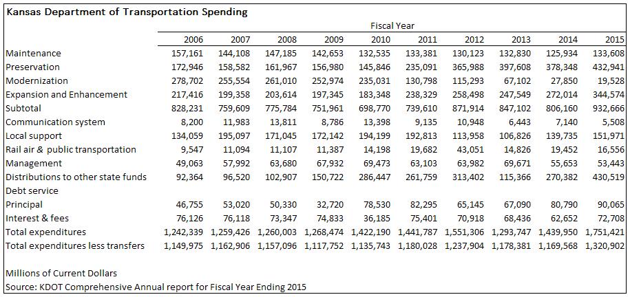 KDOT spending. Click for larger version.