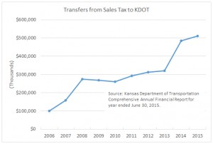 Transfers from Sales Tax to KDOT. Click for larger.
