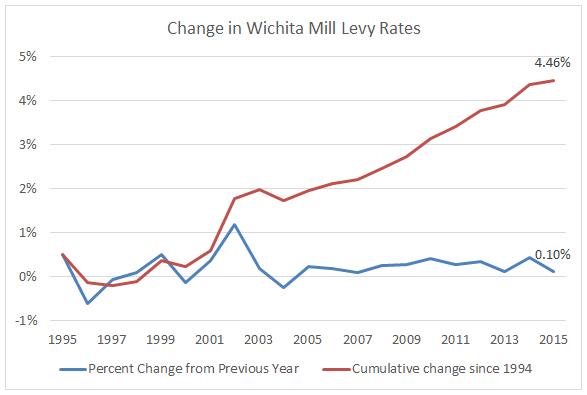 Wichita County Property Tax Rate