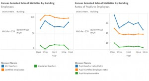Enrollment and Employment at Wichita Northwest High School. Click for larger.