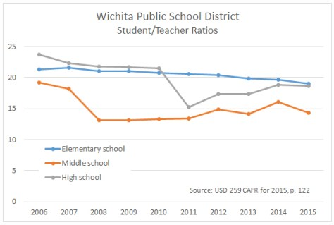 Wichita Public School District, Student Teacher Ratios, through 2015