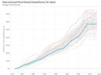 State and Local Direct General Expenditures, Per Capita, Kansas highlighted.