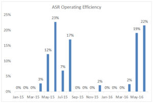 ASR operating efficiency through June 2016.