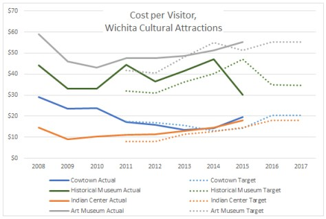 Cost per visitor to Wichita cultural attractions. Click for larger.