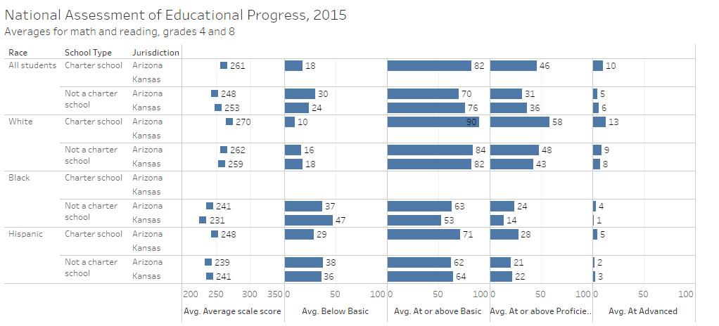Kansas and Arizona test scores. Click for larger.