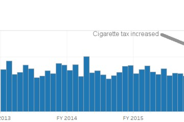Kansas cigarette tax collections