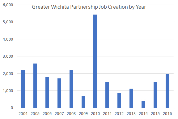 Wichita job growth