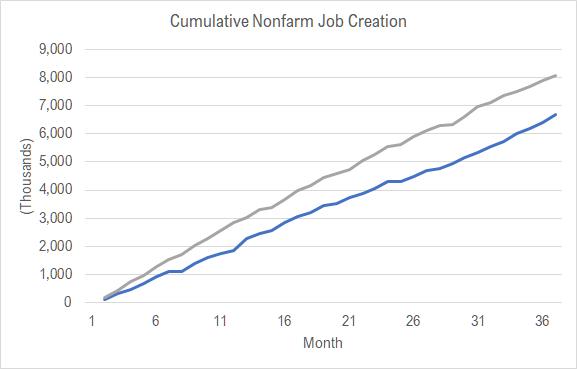 The Trump record on job creation
