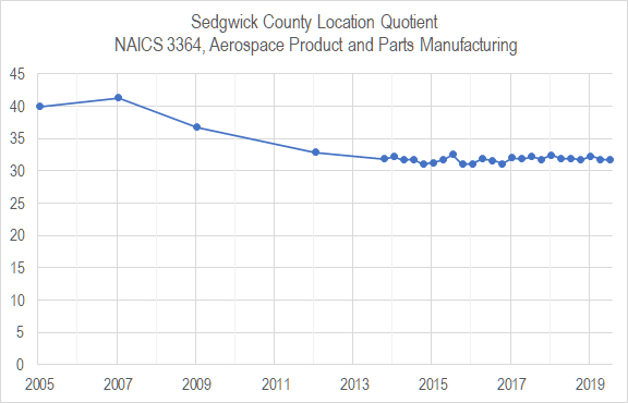 Wichita aerospace manufacturing concentration