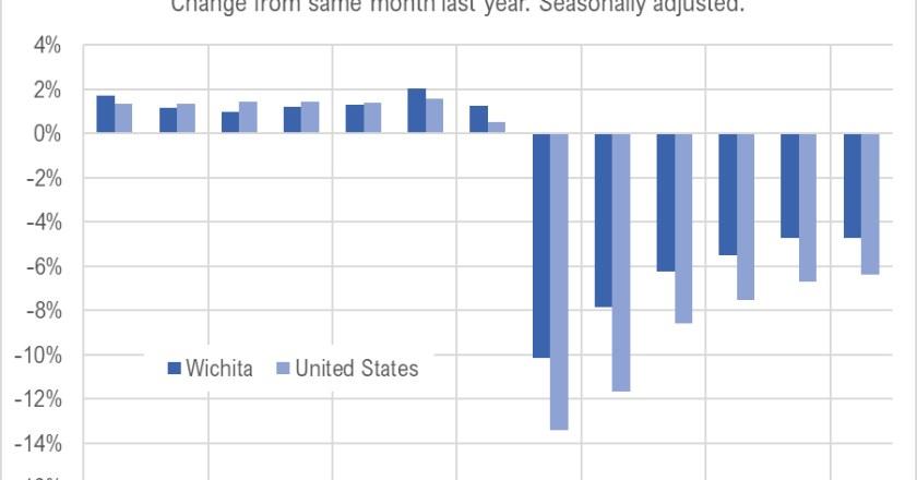Wichita jobs and employment, September 2020
