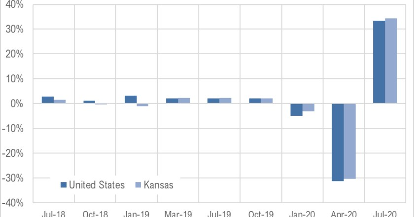 Kansas GDP