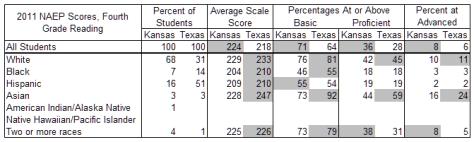 Kansas and Texas reading scores