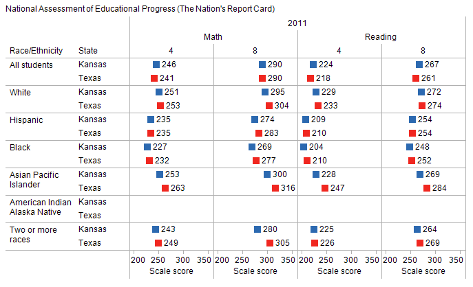 kansas-texas-naep-test-scores-2011