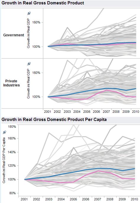 Wichita MSA GDP growth