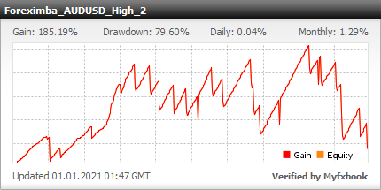 ForexIMBA EA - Live Account Trading Results Using The AUDUSD Currency Pair And High Risk Settings - Real Stats Added 2014