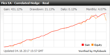 Forex Flex EA - Live Account Statement With Forex Flex Expert Advisor Using New Correlated Hedge Strategy - Added In 2016