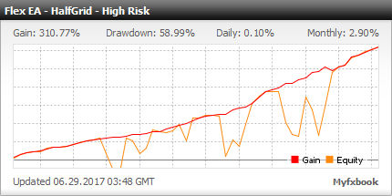 Forex Flex EA - Live Account Statement With Forex Flex Expert Advisor Using HalfGrid High Risk Strategy - Real Stats Added In 2017