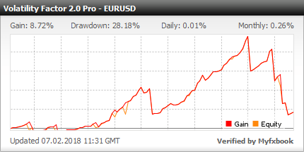 Volatility Factor 2.0 PRO EA - Demo Account Test Results With This FX Expert Advisor And Forex Robot Using The EURUSD Currency Pair - Stats Added In 2018