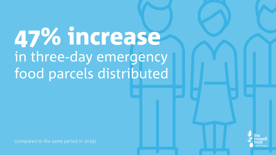 47% increase in three-day emergency food parcels.