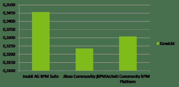 AHP - Ergebnis ohne Kosten