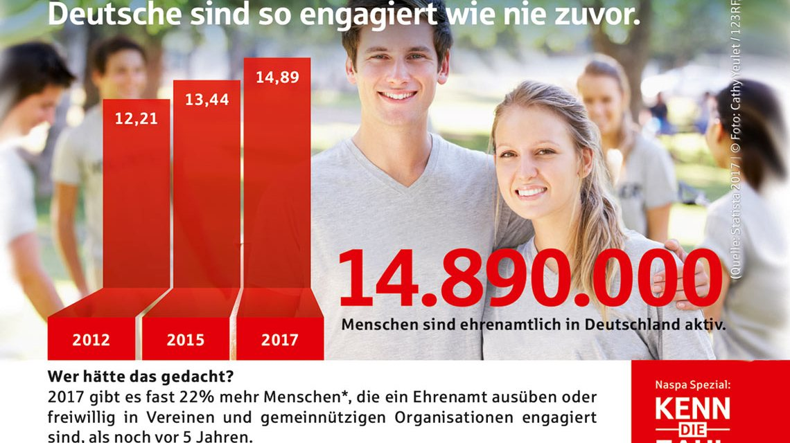 Knapp 15 Millionen Menschen sind in Deutschland ehrenamtlich tätig. ©2017 Statista