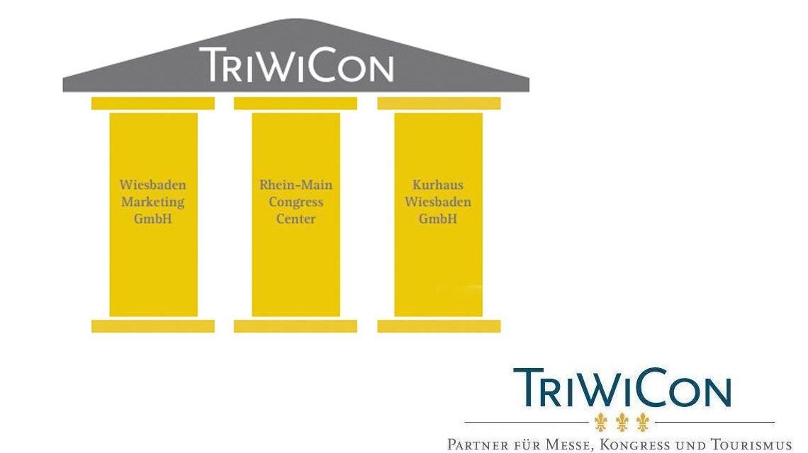 Triwicon, eine Gesellaschaft mit drei Säulen. ©2018 Triwicon