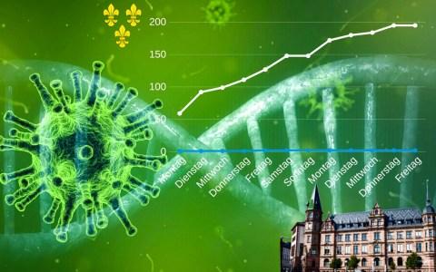Coronavirus Wiesbaden