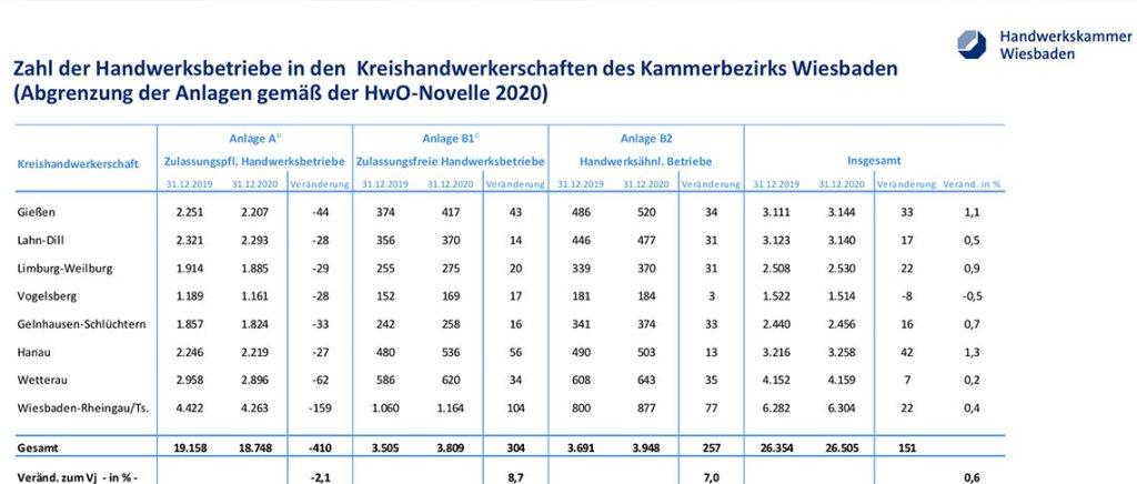 Zahl der Handwerksbetriebe in den Landkreisen des Kammerbezirks Wiesbaden