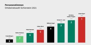 Personenwahl-2021