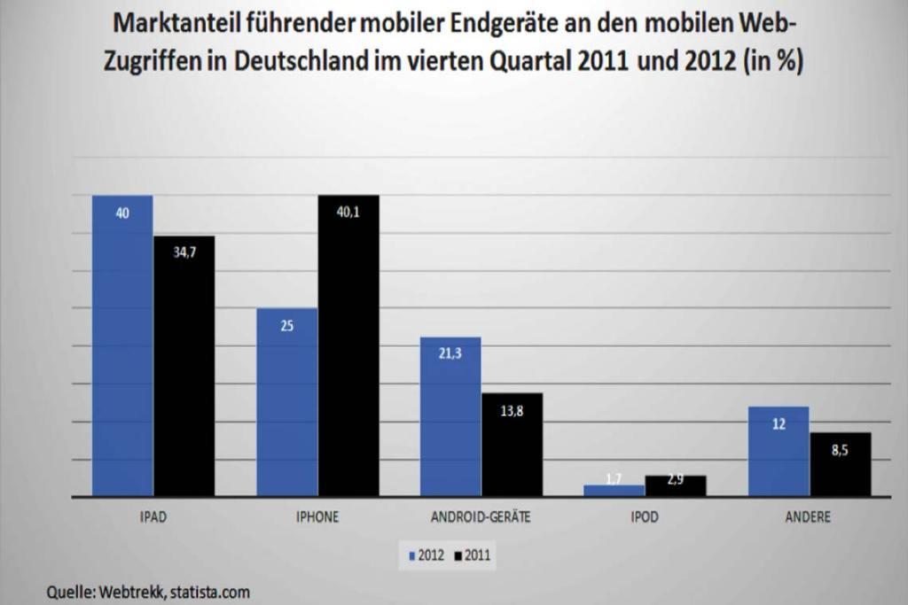 Knapp 70 Prozent aller Webzugriffe mit mobilen Endgeräten erfolgte im vierten Quartal 2012 mit einem Gerät von Apple. Mit Android-Geräten griff nur etwa jeder Fünfte auf das Internet zu. Grafik: eigene Darstellung
