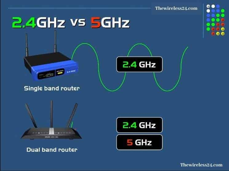 dual-band WiFi routers