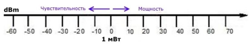 Мощность передатчика Wi-Fi роутера: что такое dBm, mW, -dBm и dBi?