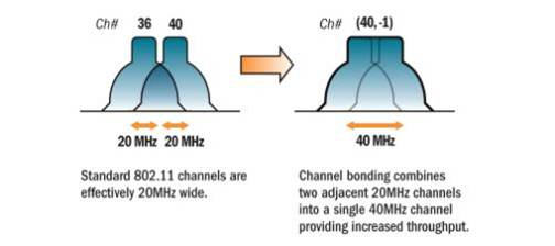 channel-bonding