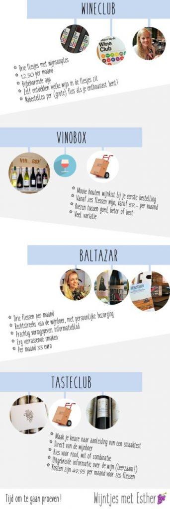 Wijnabonnement review infographic wijnabonnementen