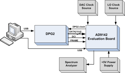 AD9142M5375EBZ Evaluation Board Quick Start Guide [Analog Devices Wiki]