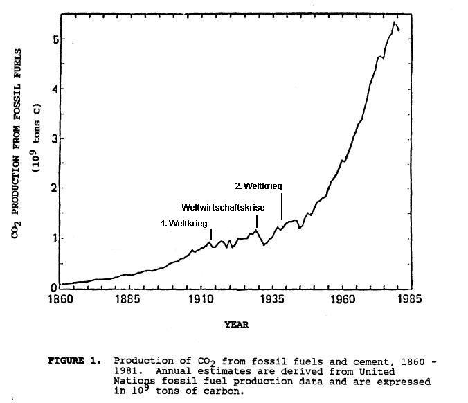Datei:Historical anthropogenic carbon emissions.jpg