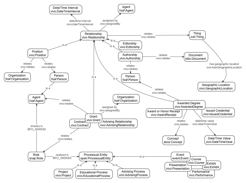 VIVOISF Academic Module  VIVO Technical Documentation
