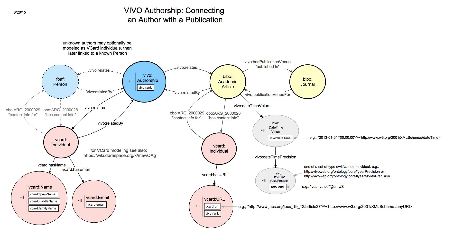 VIVOISF 16 relationship diagrams: Authorship  VIVO
