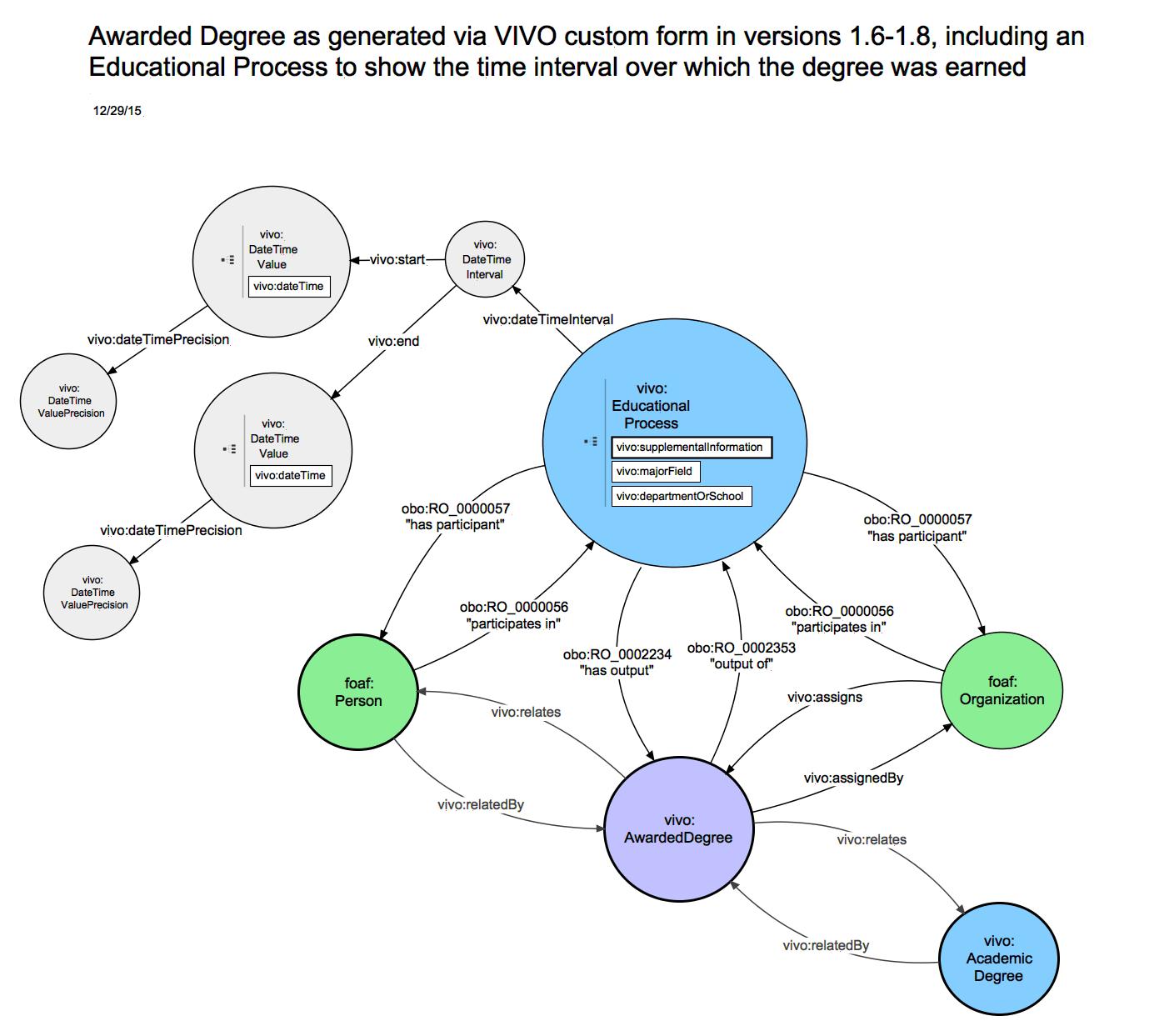 VIVOISF 16 relationship diagrams: Educational Training  VIVO Technical Documentation Archive
