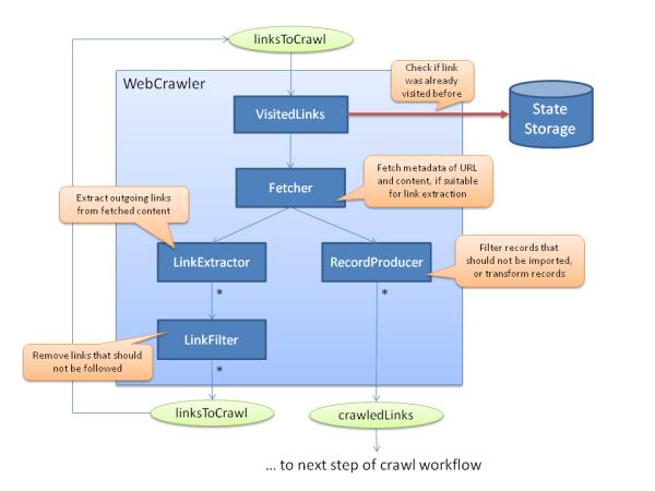 SMILA/Documentation/Importing/Crawler/Web - Eclipsepedia
