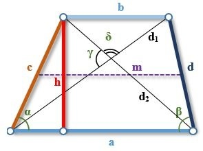 Elemente ale unui trapez echitabil