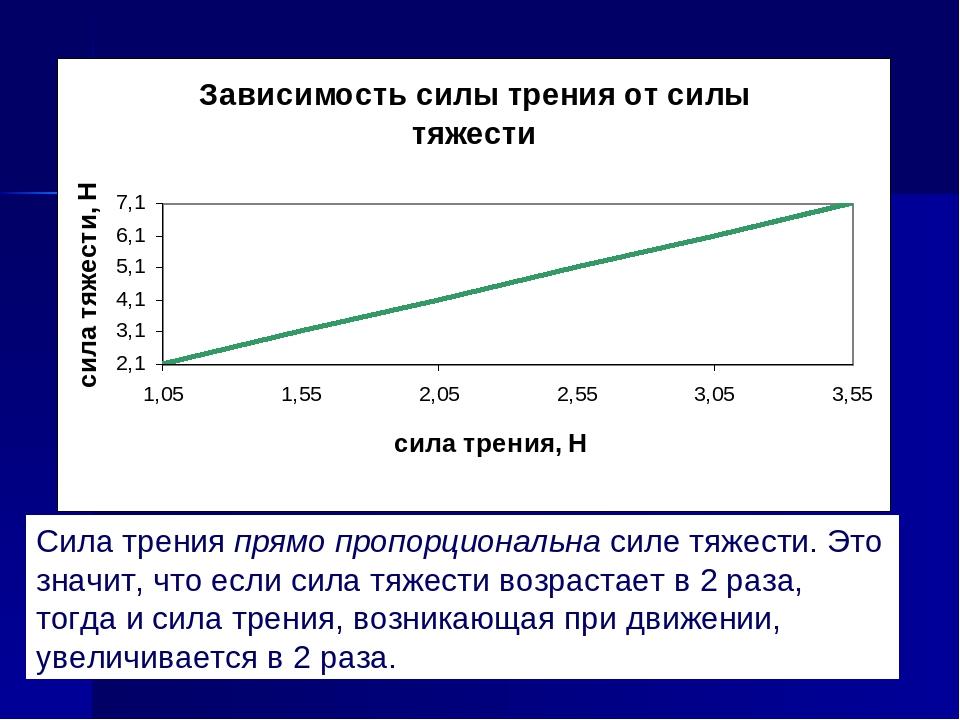 牽引力からの噴射力の依存のスケジュール