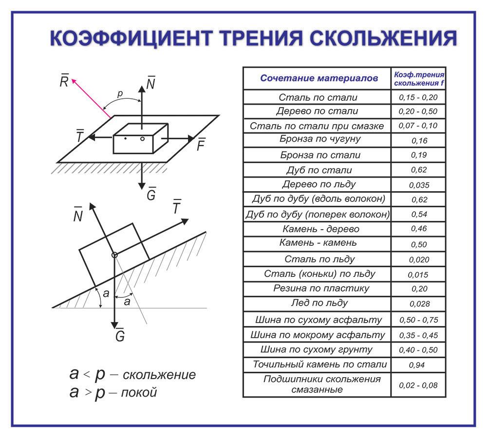 Friktionskoefficient