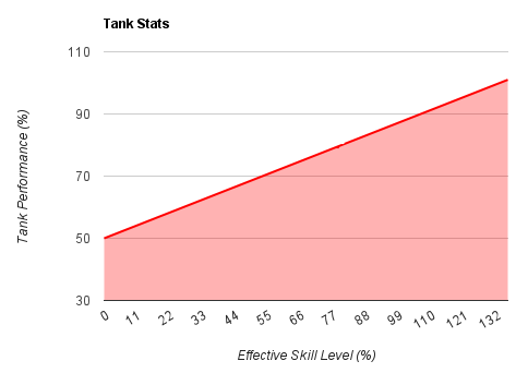 Tank_stats_chart.png