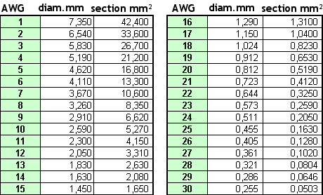 Awg table mm microfinanceindia fichier awg mm conversion table png mchobby wiki keyboard keysfo Gallery