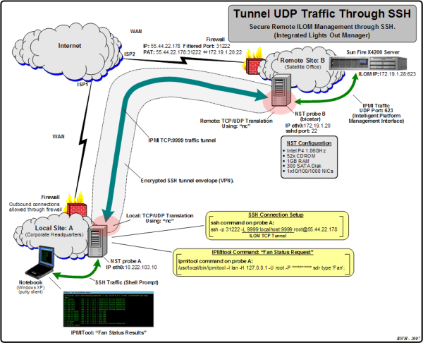 Tunnelling UDP Traffic Through An SSH Connection - NST Wiki