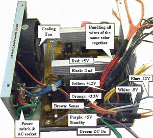 PC Power Supply Voltage Data and Connector Types  Free Knowledge Base The DUCK Project