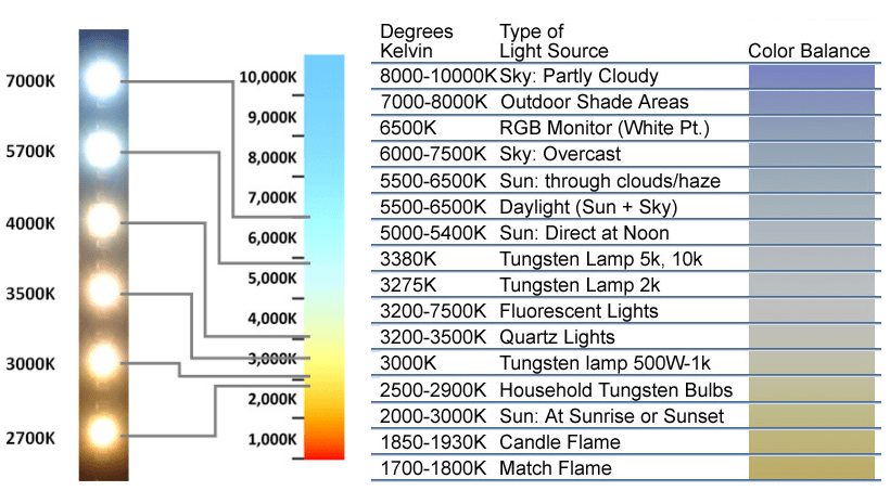 Spectrum Led Chart Light