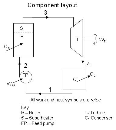Vapour Power Cycles  Mech Engineering: Thermodynamics  UCL Wiki